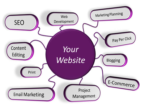 website-services