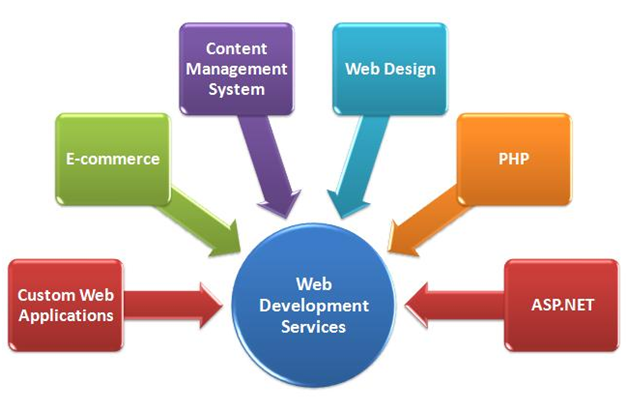 Hiring Web Development Companies for Excellent Web